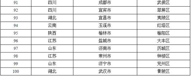 2017中国工业百强县名单出炉,湖南4个县(市)上榜! 新湖南www.hunanabc.com