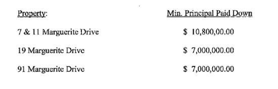 抵押豪宅换3370万美金:贾跃亭在美国有多少套房?_图1-1