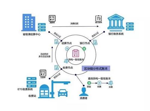 ETC收费故障频发,用区块链技术重构ETC可信消费环境