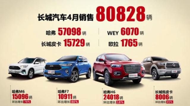 全面提速!长城汽车4月全球销量破8万,国内销量同比、环比双增