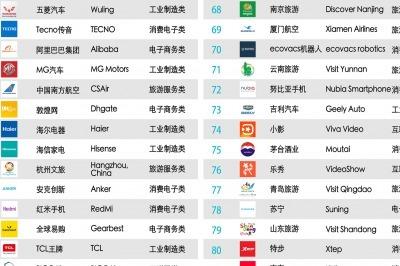 2020Q2中国出海品牌海外社交传播百强榜发布,TikTok名列榜首_凤凰网商业_凤凰网