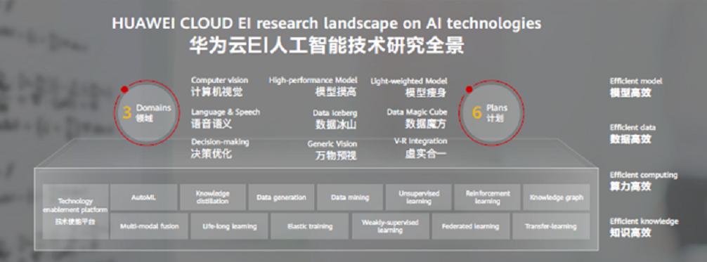 华为云人工智能领域首席科学家田奇:ModelArts 3.0助力行业AI落地