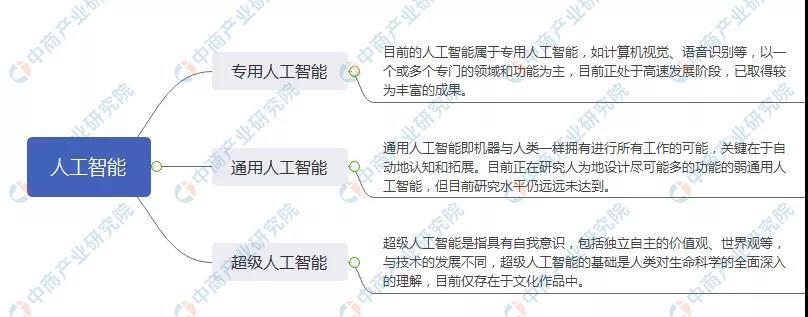 2020年中国人工智能产业市场前景及投资研究报告