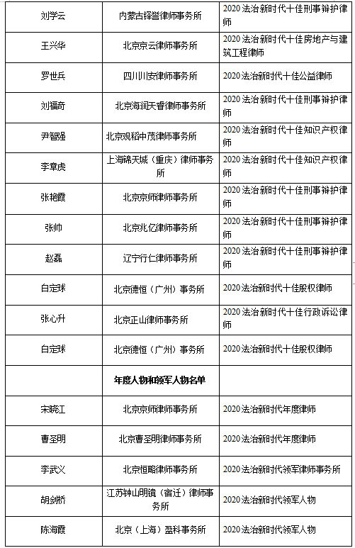 2020新时代法治高峰论坛在京成功举行