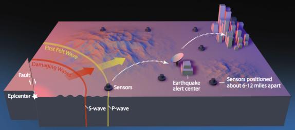 地震预警系统中的大数据和人工智能如何发挥作用?