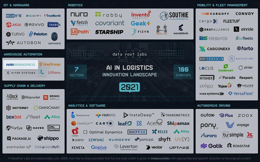 人工智能在仓储物流领域的应用与创新
