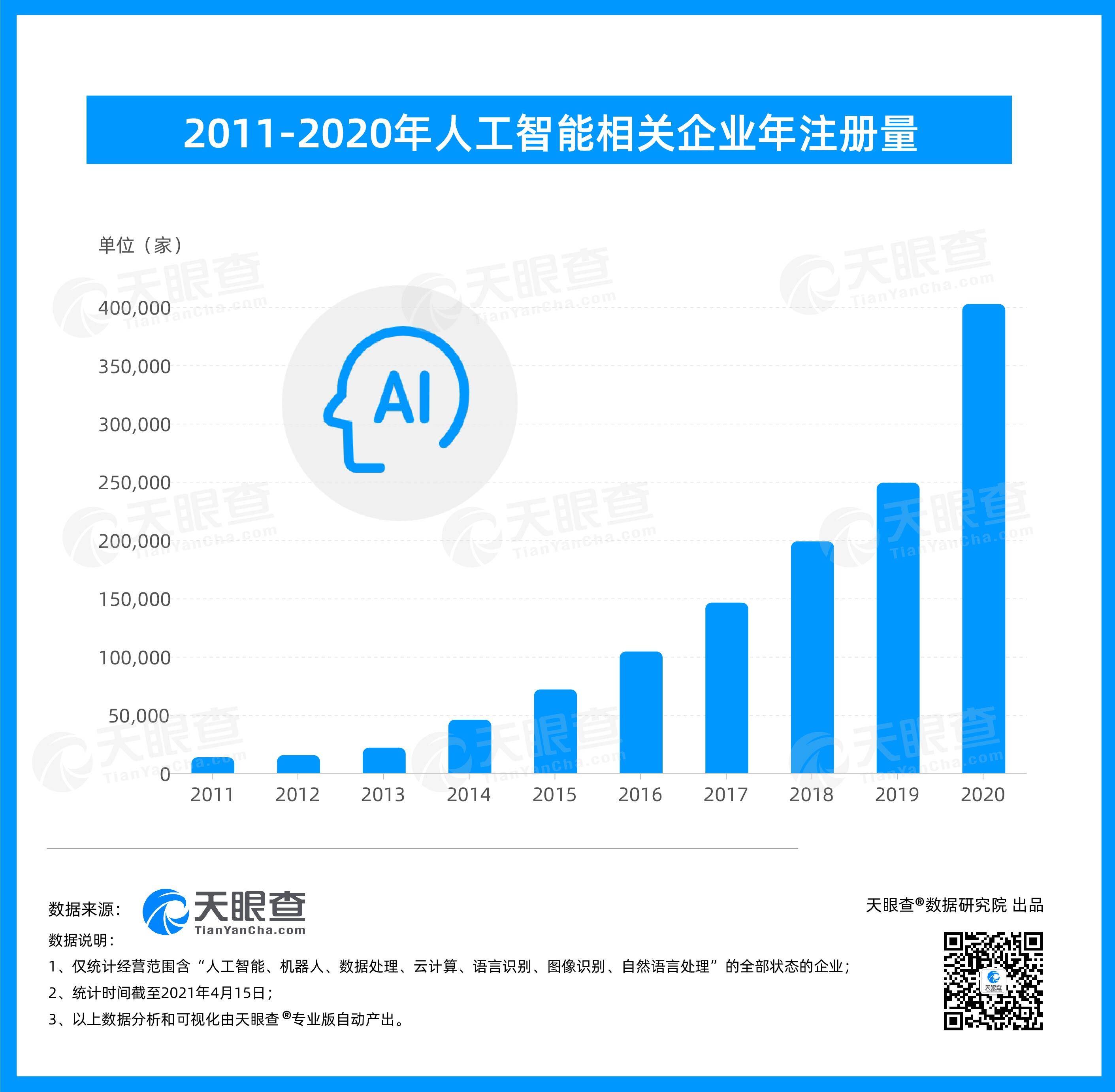 天眼查大数据:我国现有人工智能相关企业近130万家