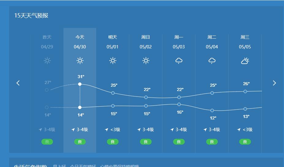 五一会下雨?人工智能预测天气到底有多准?