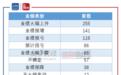 """A股2019年业绩前瞻:六成向好 *ST盐湖成""""亏损王"""""""