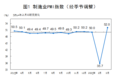 統計局:中國3月官方制造業PMI為52.0% 非制造業PMI為52.3%