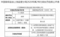 江西6家農商行合計被罰280萬元背后:農商行屢遭處罰 仍需監管發力