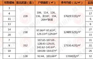 凤凰网今日新闻_市场_新闻-西安凤凰网房产