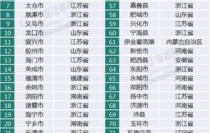 安徽省gdp百强县_安徽两县上榜全国 GDP百强县市 有你家乡吗