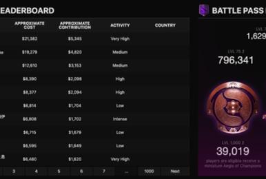 统计网站Stratz:Ti9重?#20837;?#37329;玩家同比Ti8下降5倍