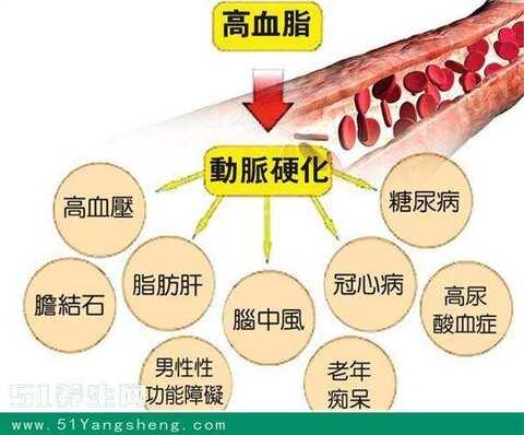 混合型血瘤临床表现_表现为糖耐量异常;Ⅲ型高脂蛋白血症常合并有糖尿病;家族性混合型高脂