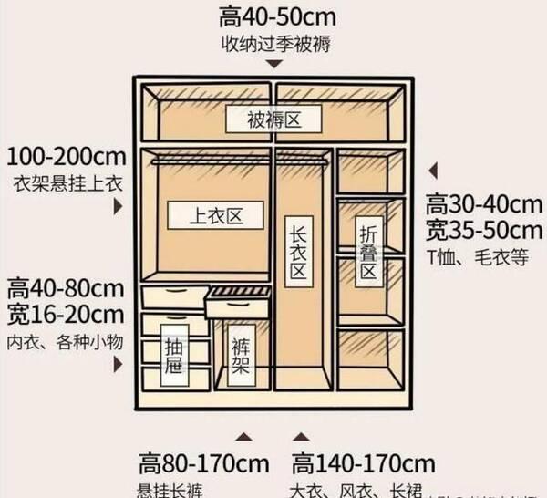 臥室家具衣柜與人體學尺寸解析圖片