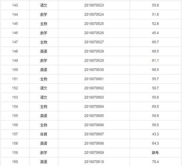 2018宿州宿城第一初级中学招聘教师笔试成绩公示