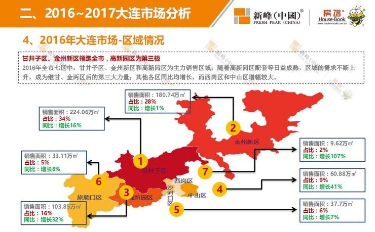 新峰国际注册_大连地产圈因为新峰这份数据报告不安分了!